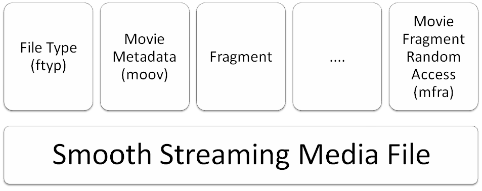Microsoft smooth streaming media file