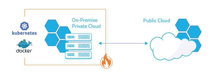 Run your on-prem system behind a firewall