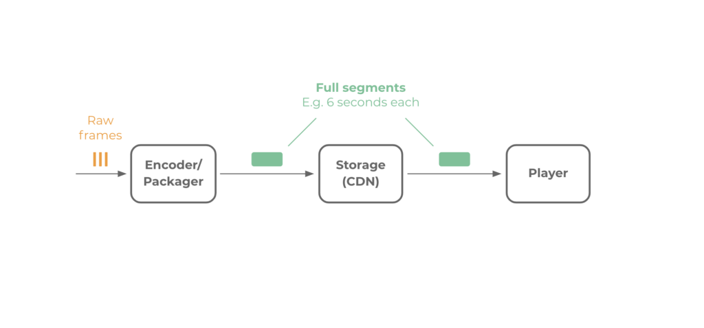Low Latency Data Segments in the Encoding Workflow Illustrated