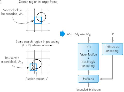 Video Compression-Motion Estimation Scans-illustrated
