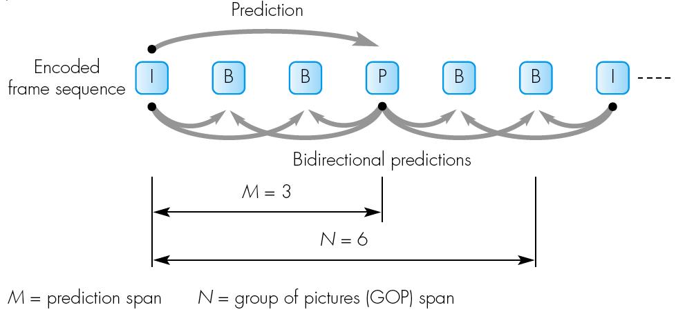 video compression-bframes predictions-illustrated