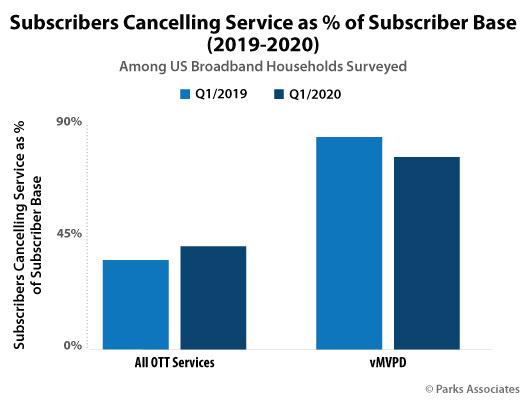 Streaming Wars-Park Associates SVOD churn rate graph