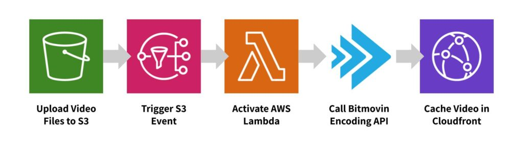 Cloud Connect Encoding on AWS Workflow illustrated