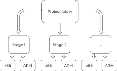 x86 to ARM_cache docker tag folder with CircleCi_Illustrated workflow