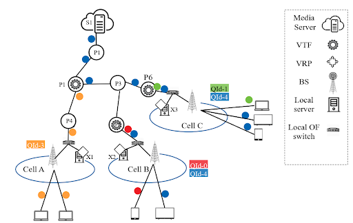Replacing Multicast Live Streaming_OSCAR Approach_Worflow